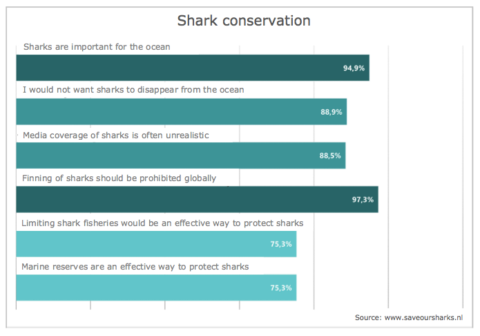 Survey results-shark conservation